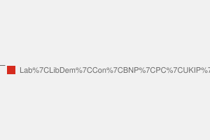 2010 General Election result in Newport East
